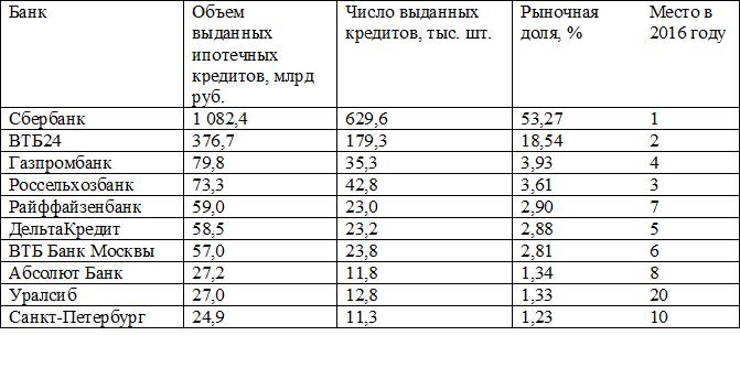 рейтинг банков по выдаче кредитов