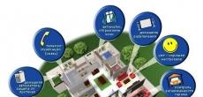 Сбербанк протестирует систему «умный дом» в проектах MR Group