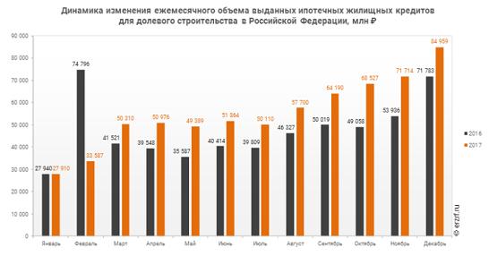 объем выданных ипотечных кредитов в россии