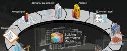 Группа RBI переходит на BIM-проектирование
